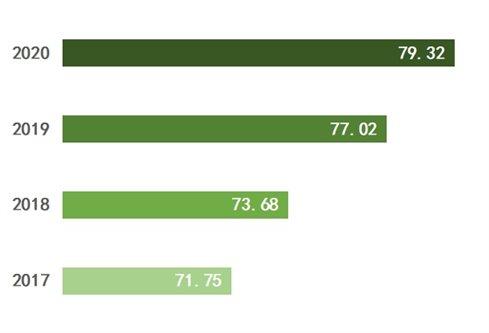 中消协测评100个城市消费者满意度稳步上升 总体处于良好水平