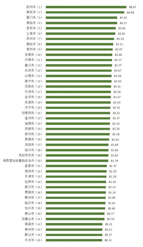 100个城市消费者满意度得分与排名1