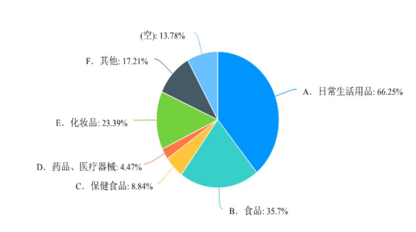 江苏:仅三成消费者看好直播带货 超七成消费者有直播购物经历