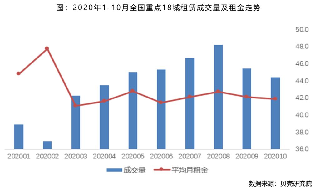 10月全国租赁市场渐冷 租金创五年新低