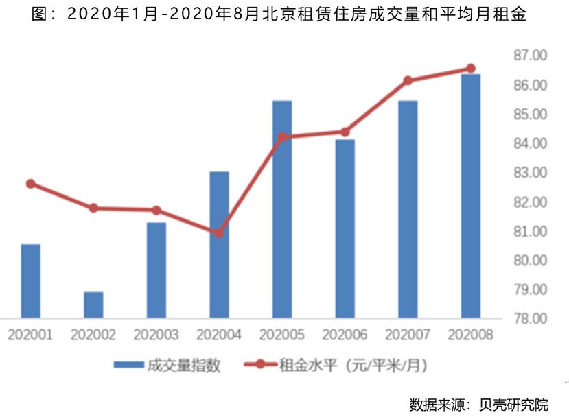 8月北京租赁成交量持续走高 达到年内峰值