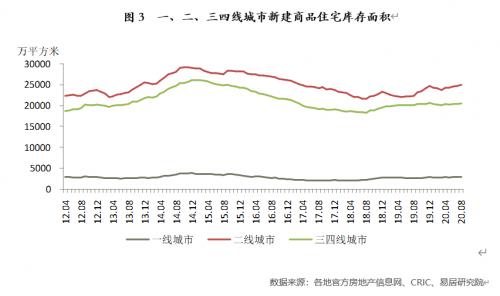 全国百城房源供应充裕 近3个月新建商品住宅库存环比攀升