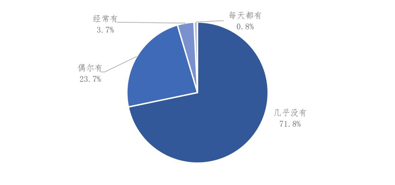 江苏发布小区公共收益调查报告:超过六成受访者认为小区公共收益使用不够合理