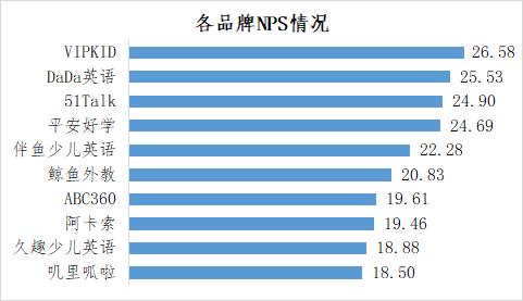 """深圳消委会调查在线青少儿英语教育:""""叽里呱啦"""" 退款服务得分为零 五成家长年花费超5000元"""