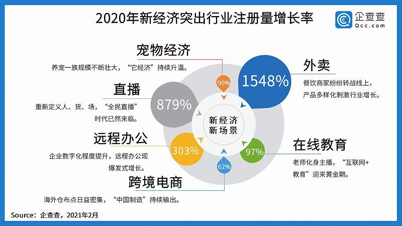我国新增注册市场主体2735.4万家 同比增长12.8%