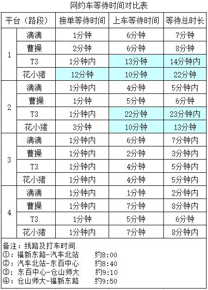 福州消委会测评网约车服务质量:花小猪、T3出行等待时间长