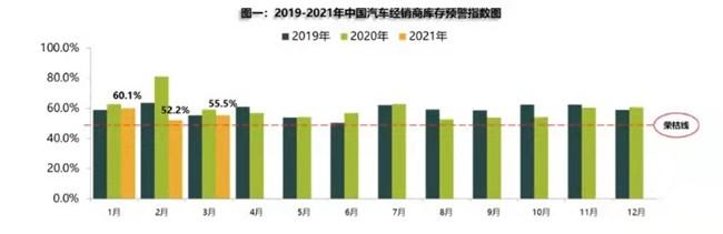 2021年国内新车和二手车市场销量有望实现双增长