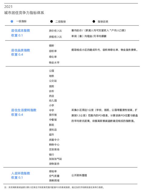 东莞期货开户贝壳研究院发布2021居住报告一线城市女业主撑起半边天