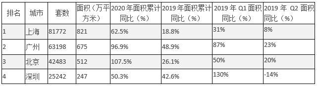 北京、上海上半年新房成交面积较2019年增速稳定在三成以下