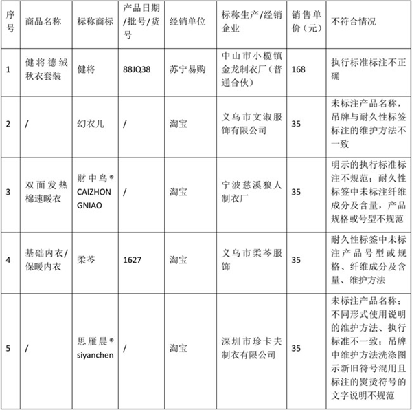 北京实体店和部分电商平台销售的内衣产品比较试验