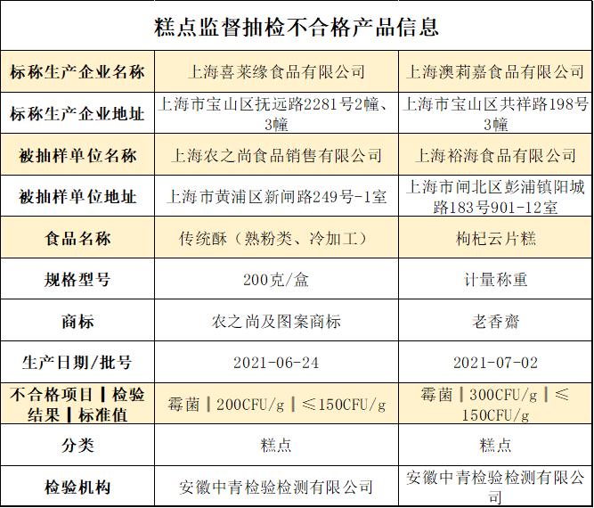 上海市2批次食品抽检不合格 涉及传统酥和枸杞云片糕
